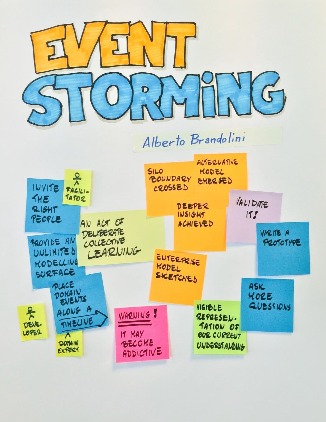 EventStorming - An act of deliberate collective learning. Alberto Brandolini.